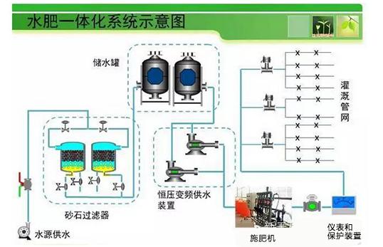 水肥一体化智能控制系统